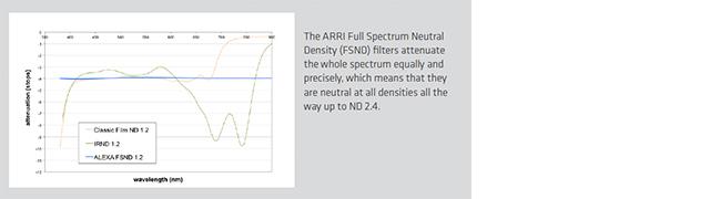 fsnd-spectral-response-graph